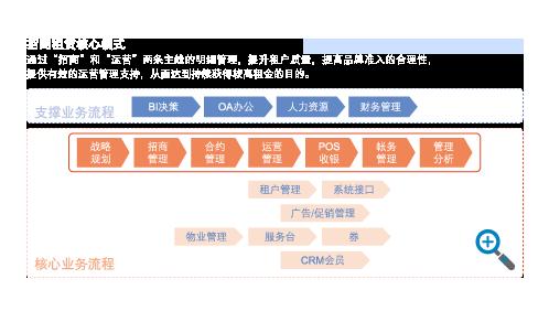 兩大核心管(guan)理模(mo)式