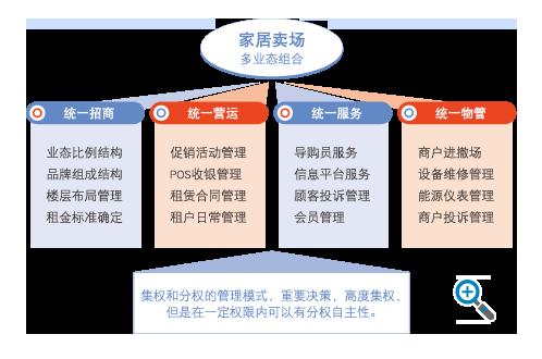 四個管(guan)理理念