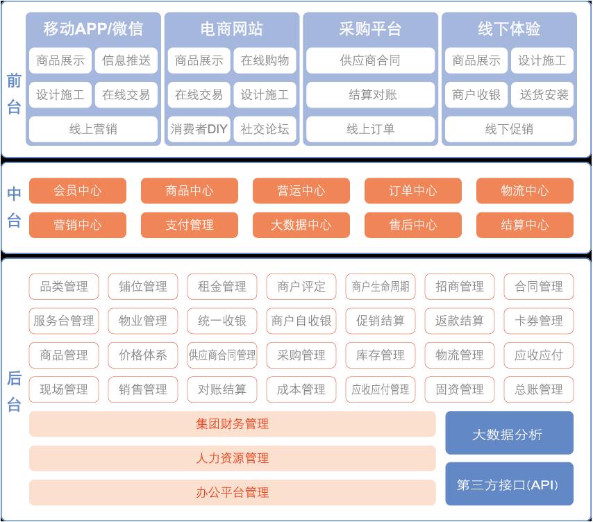 鼎(ding)捷家(jia)居賣場行業全渠道(dao)解決方案