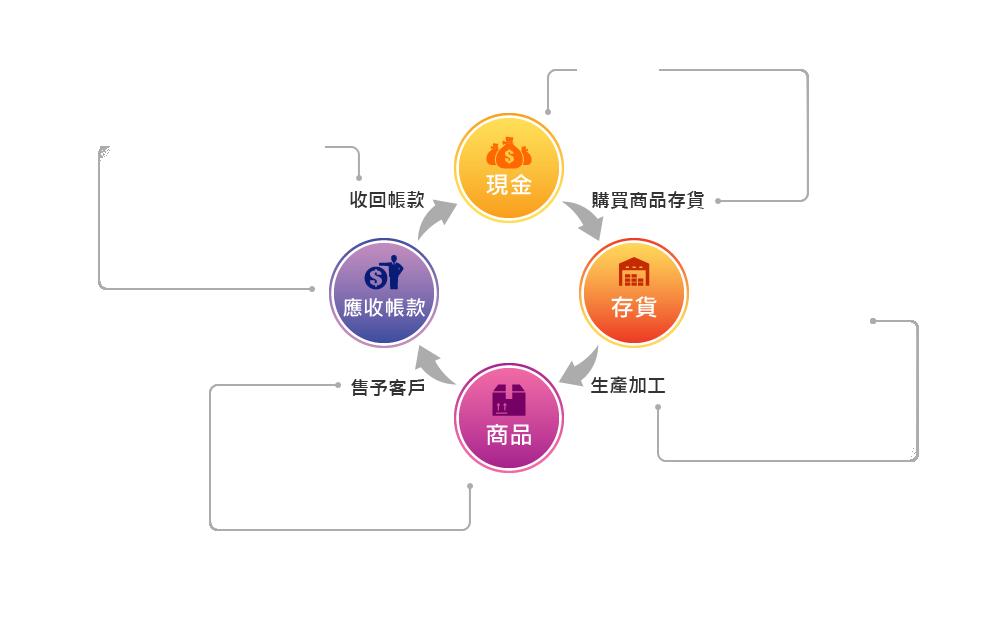 建立基本的管理制度:從市場開發 → 提供服務或商品 → 收款 → 售後服務