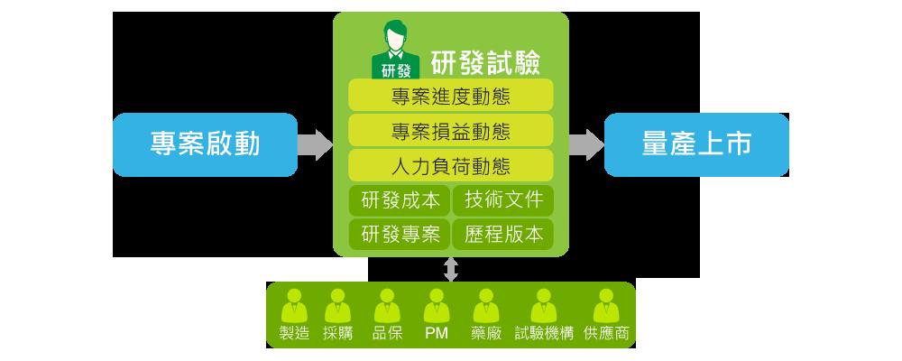 跨部門管理協作研發專案