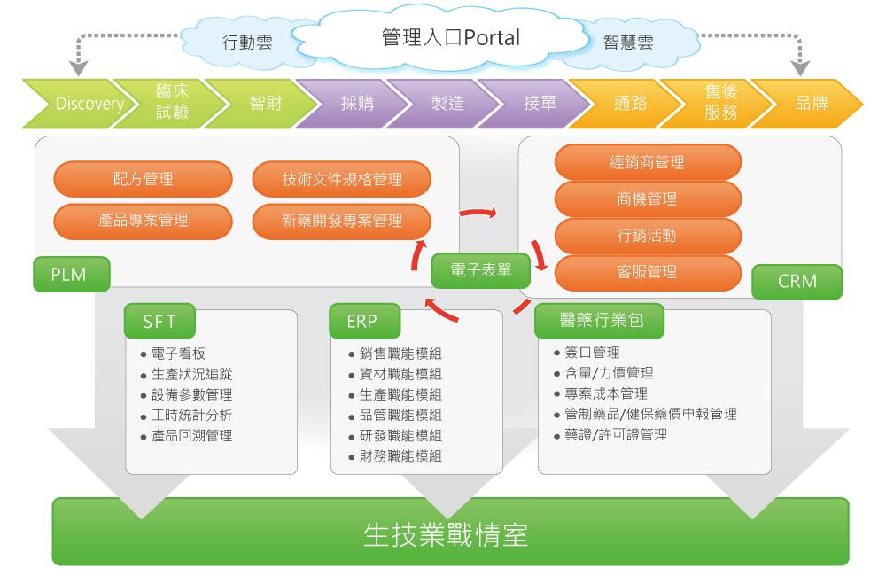 生技行業整體解決方案架構圖