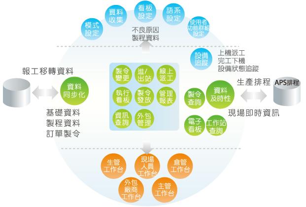 工廠管理系統