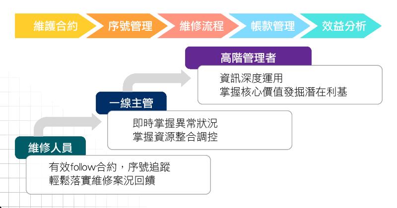 維修管理流程說明