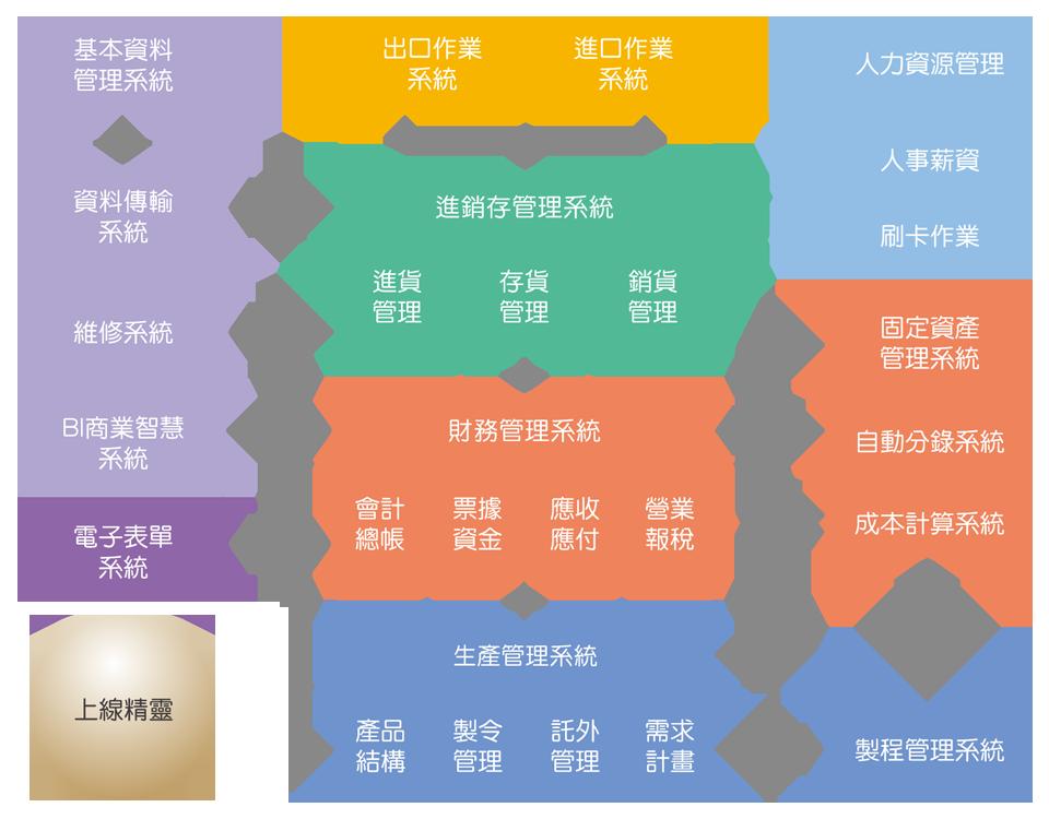 Smart ERP架構圖
