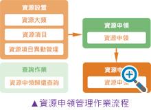 資源申領管理作業流程