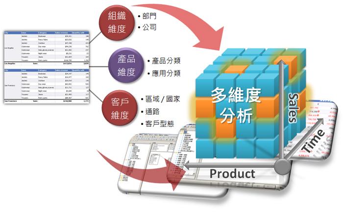 鼎新 BI報表解決方案