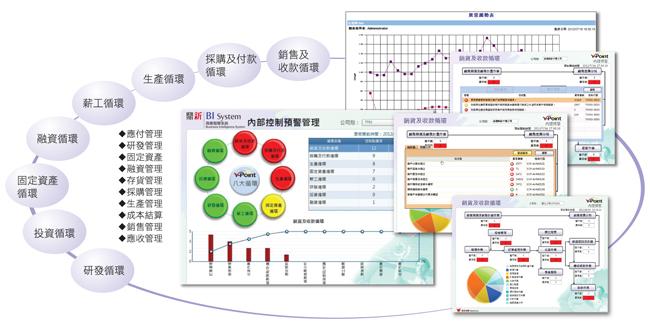 鼎新 BI營運監控系列模組
