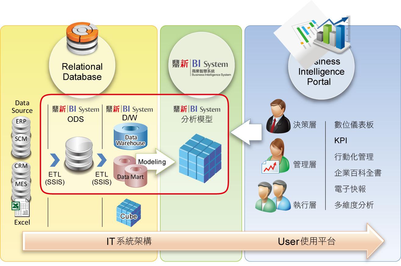 鼎新 BI系統架構