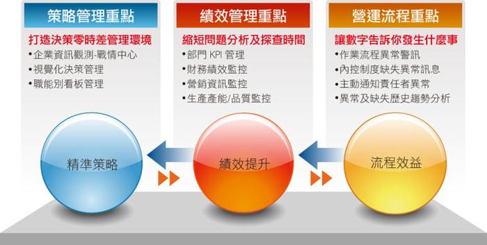 鼎新 BI 策略績效流程
