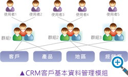 CRM多緯度權限管理