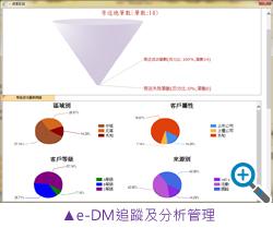 e-DM追蹤及分析管理
