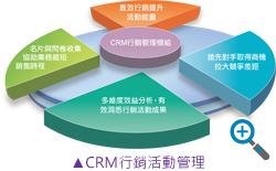 CRM行銷活動管理