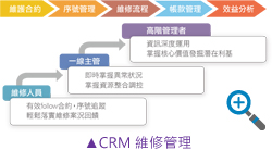 CRM維修管理