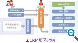 CRM服務架構