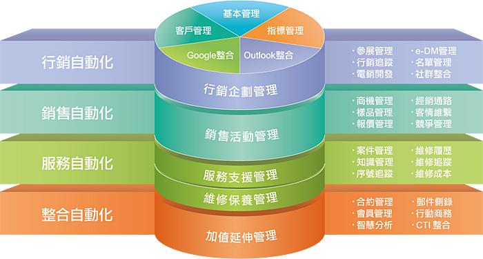 CRM產品架構圖