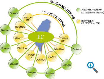 EC Total Solution