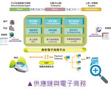 供應鏈與電子商務