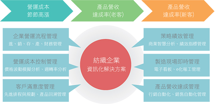 紡織業e化解決方案