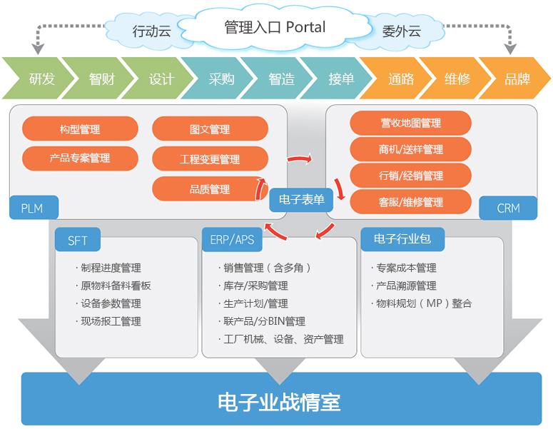 电子业蓝图.jpg