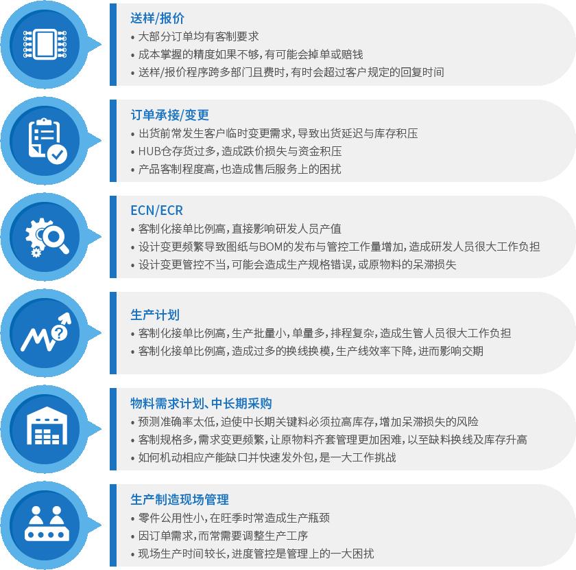 电子行业解决方案_六大管理流程.png
