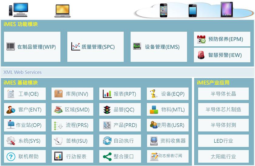 iMES功能架构图.png